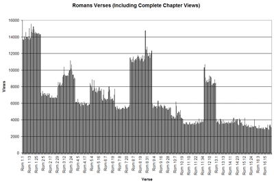 Chart showing verses from Romans on the x-axis and the number of views on the y-axis