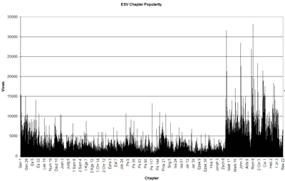 Chart showing chapters on the x-axis and the number of views on the y-axis