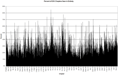 Chart showing chapters on the x-axis and the percentage of views looking at the complete chapter on the y-axis