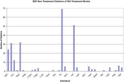 Graph showing the absolute numbers. Psalms and Isaiah lead the way, followed by Deuteronomy and Exodus.