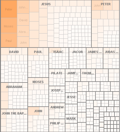 A treemap diagram showing co-occurrences in the New Testament. Again, Jesus is the most prominent figure, with links to David, Abraham, Timothy, and Peter being most plentiful.