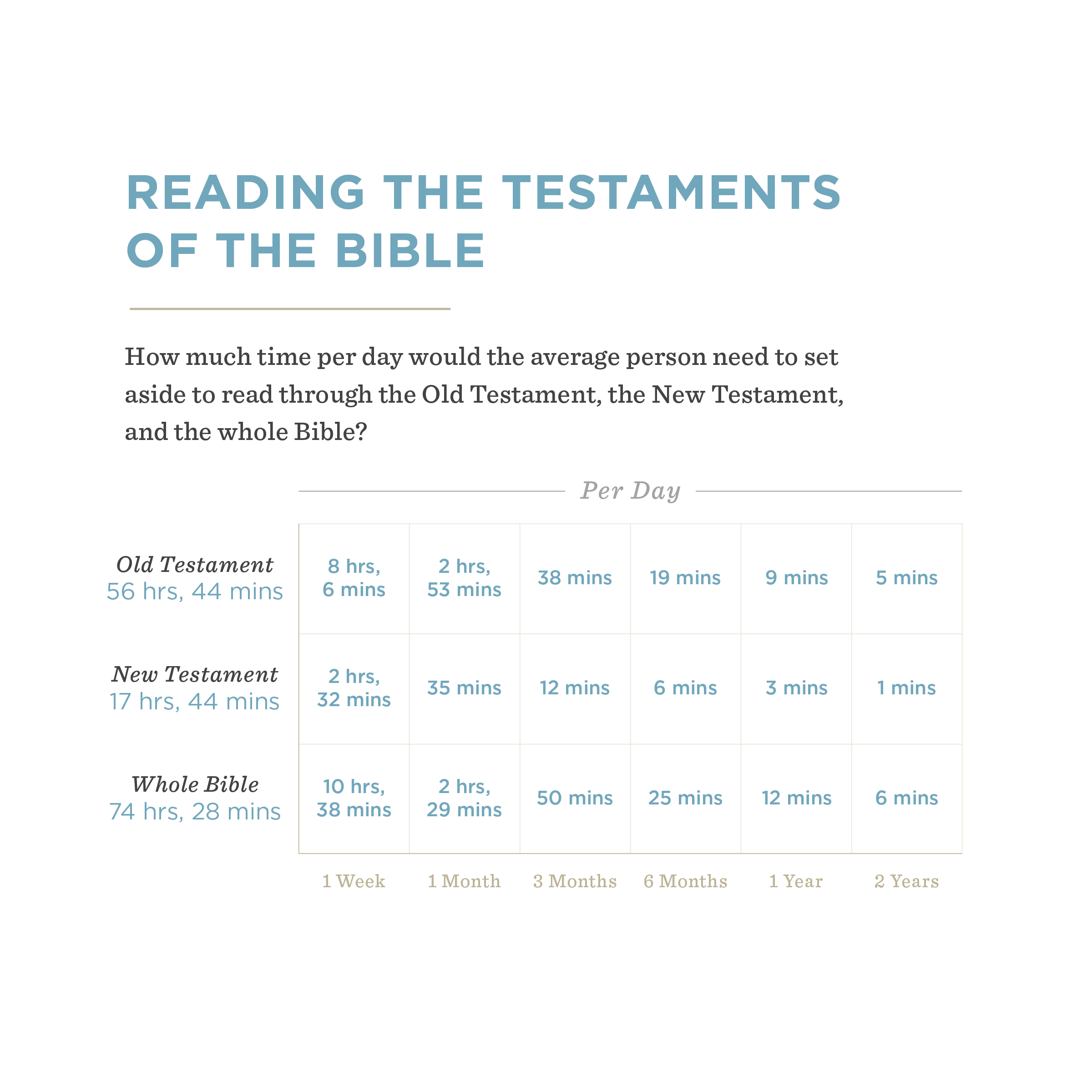 Infographic: You Can Read More of the Bible than You Think